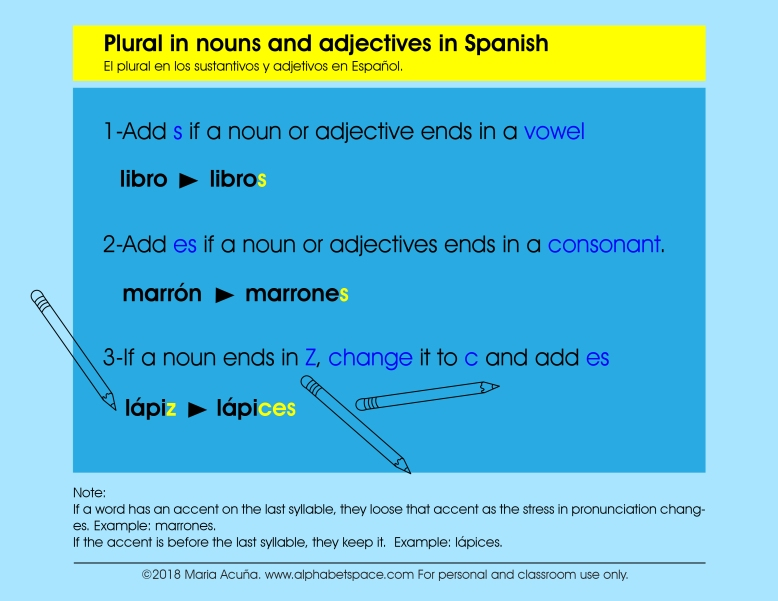 Gráfico del Plural. © 2018 Maria Acuna. www.alphabetspace.com. For Personal and classroom use only. ai.jpg